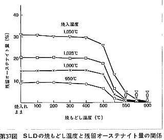 特殊鋼データの見かた SLDの熱処...